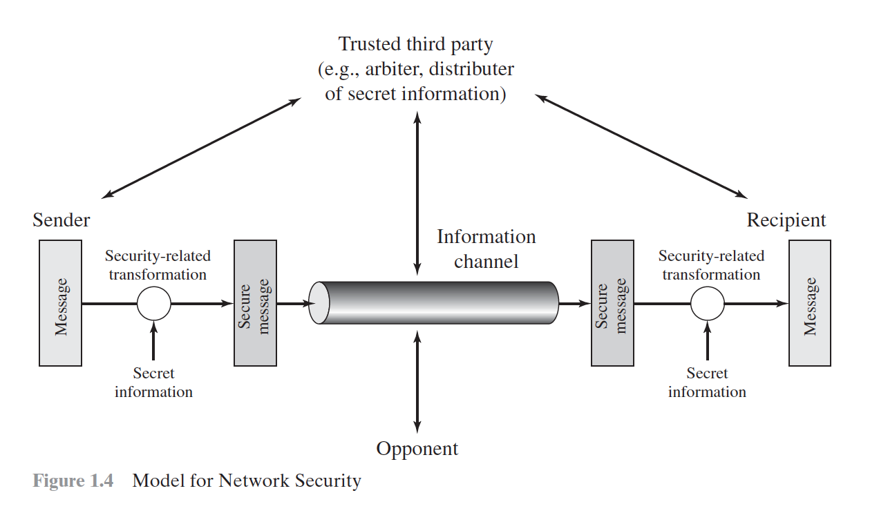 Four Basic Tasks In Designing A Security Service